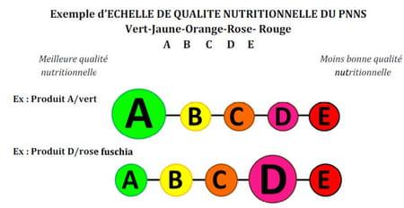 Étiquetage nutritionnelle